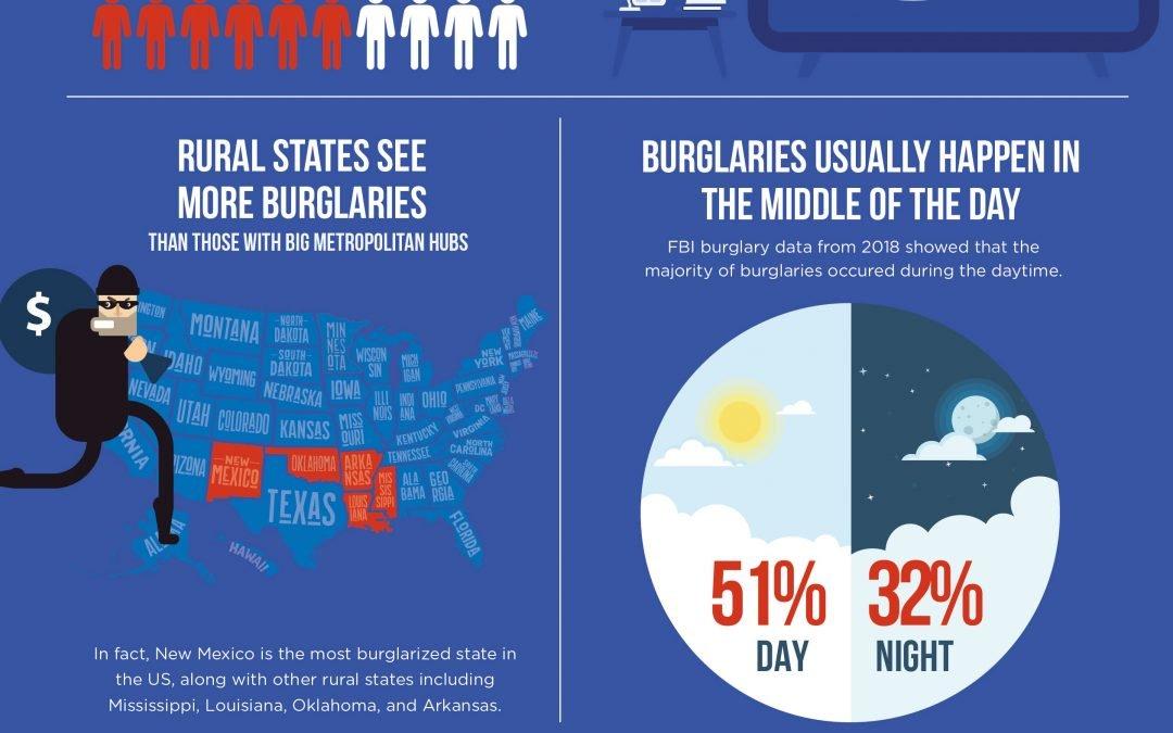 Burglary Prevention Dallas